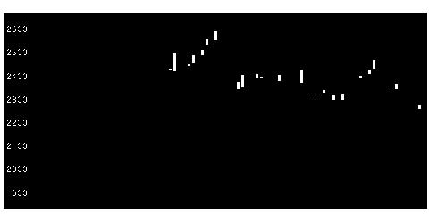 9532大阪ガスの株式チャート