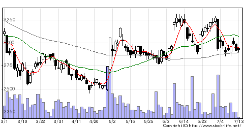 9533東邦ガスのチャート