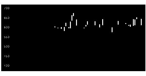 9534北ガスの株価チャート