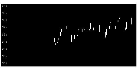 9535広ガスの株式チャート