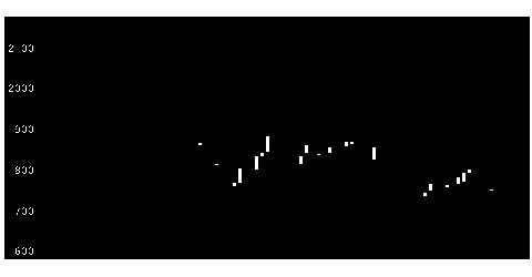 9536西部ガスの株価チャート