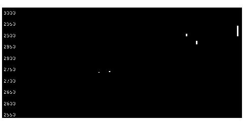 9537北陸ガスの株価チャート