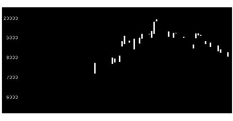9605東映の株式チャート