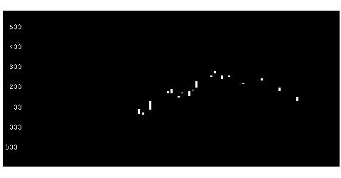 9629PCAの株式チャート