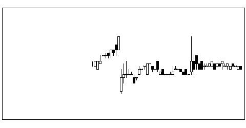 9631東急レクの株価チャート