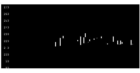 9633テアトルの株価チャート