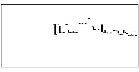 9635武蔵野興業のチャート