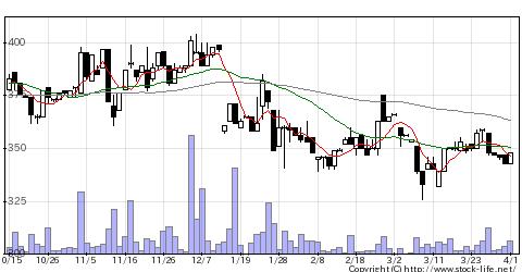9641サコスの株式チャート
