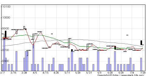 9643中日興の株価チャート
