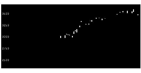 9682DTSの株価チャート