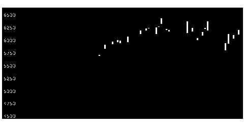9684スクエニHDの株価チャート