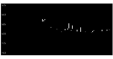 9709NCS&Aの株価チャート