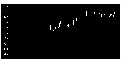 9717ジャステックの株式チャート
