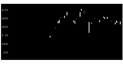 9719SCSKの株価チャート