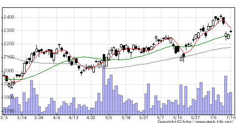 9719SCSKの株式チャート