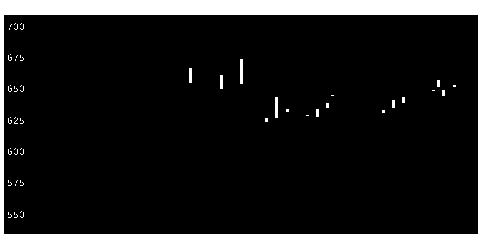 9723京都ホのチャート