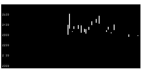 9739NSWの株価チャート