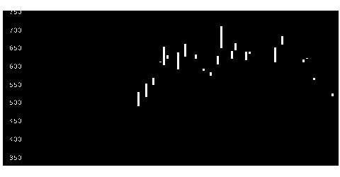 9742アイネスの株価チャート