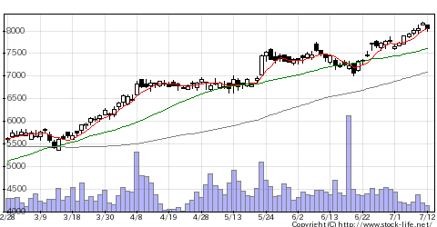 9749富士ソフトの株価チャート