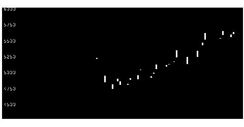 9824泉州電の株式チャート