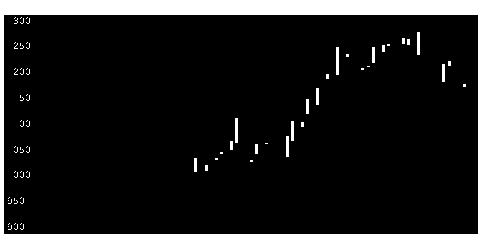 9856ケーユーHDの株価チャート