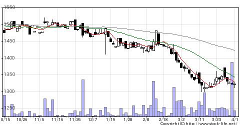 9906藤井産業のチャート