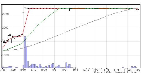 9909愛光電気のチャート