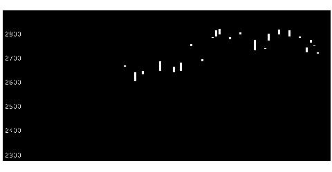 9934因幡電産の株式チャート