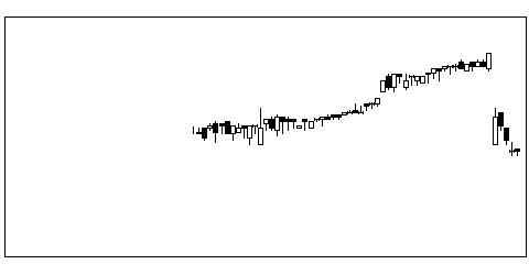 9942ジョイフルの株価チャート