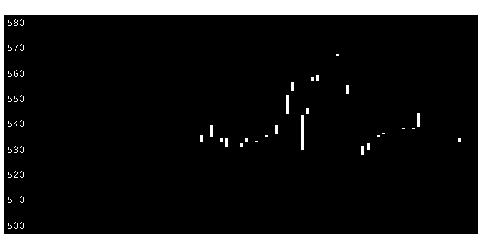 9959アシードHDの株式チャート