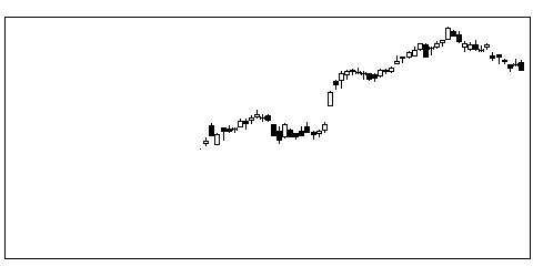 9983ファーストリテイリングの株価チャート