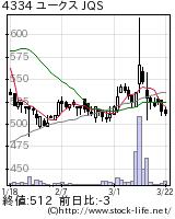 4334ユークスの株価チャート