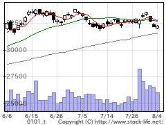 0101日経平均の株式チャート