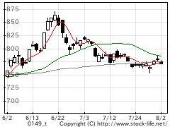 市場別指数-マザーズの株価チャート