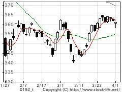市場別指数-JQスタンダードの株価チャート