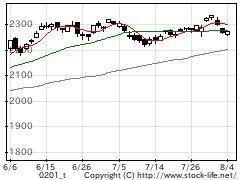 市場別指数-東証1部の株価チャート