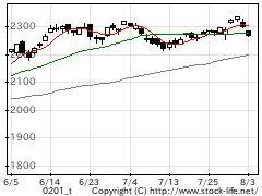 0201TOPIXの株価チャート