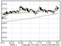 業種別指数水産・農林の株価チャート