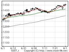 業種別指数建設の株価チャート