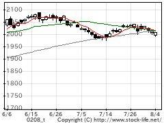 業種別指数食料の株価チャート