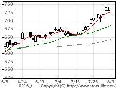 業種別指数鉄鋼の株価チャート