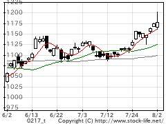 業種別指数非鉄金属の株価チャート