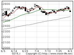 業種別指数機械の株価チャート