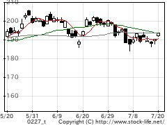 業種別指数空運の株価チャート