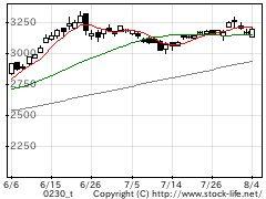 業種別指数卸売の株価チャート