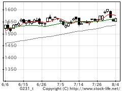 業種別指数小売の株価チャート