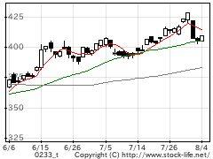 業種別指数証券の株価チャート