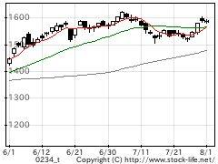 業種別指数保険の株価チャート