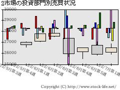 投資部門別売買状況(3市場、1部2部等)