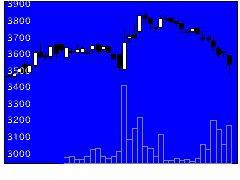 1301極洋の株価チャート
